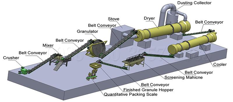 Industrial vermicomposting granules  equipment